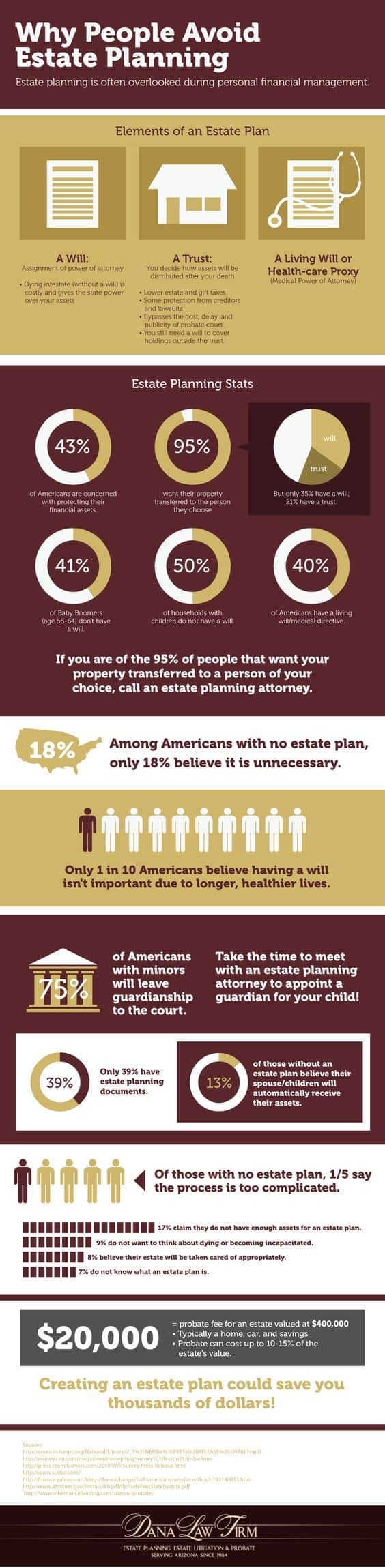 Why People Avoid Estate Planning