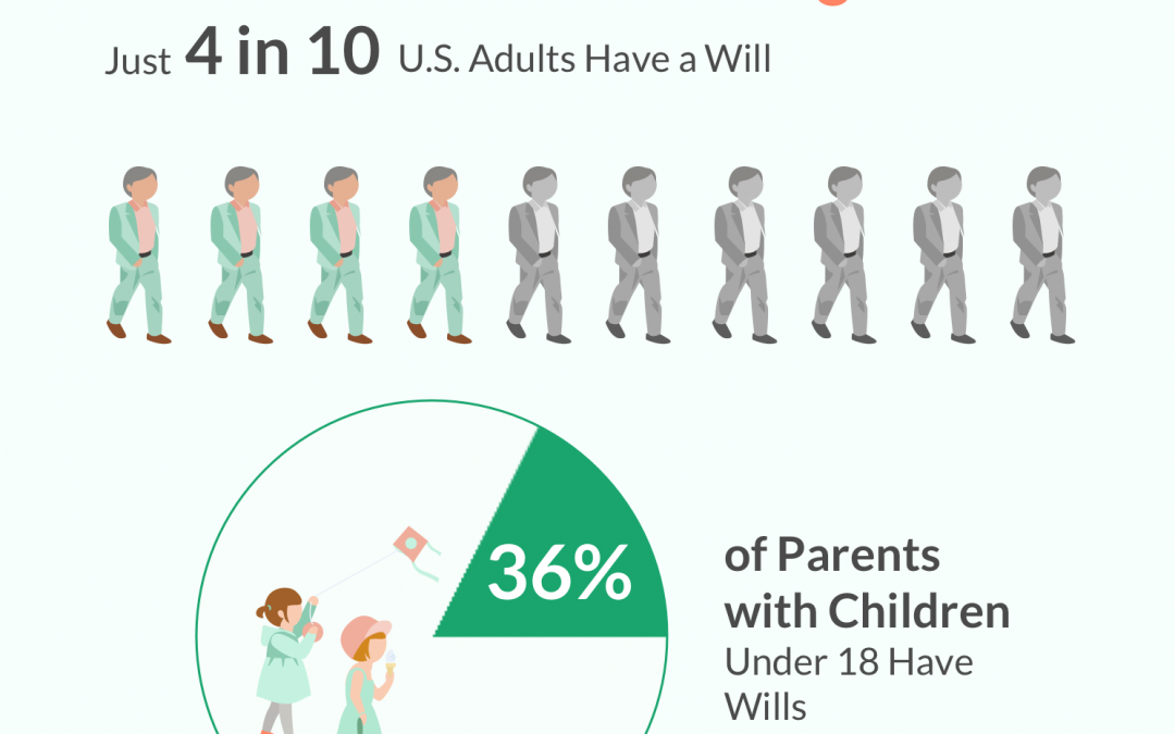 6 out of 10 Americans Don't Have an Estate Plan