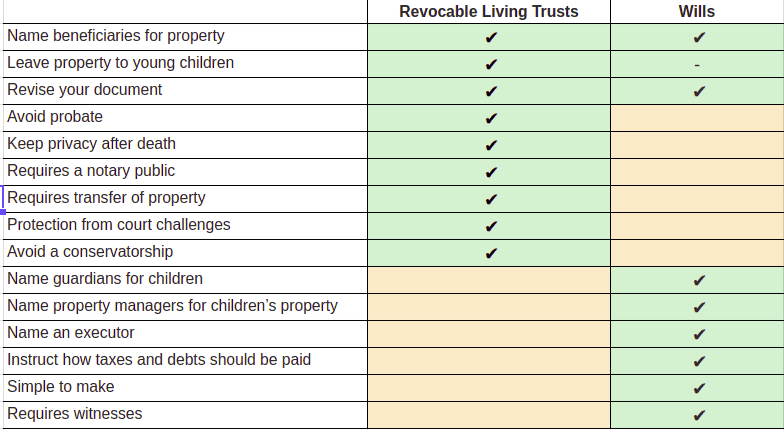 Living Trusts vs. Wills - What's The Difference?